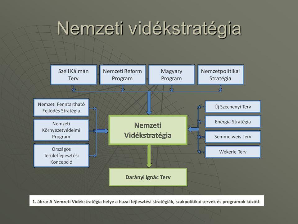 Nemzeti vidékstratégia készítésének javasolt felépítése Nemzeti Energia Stratégiában megfogalmazott:  Nemzeti Ipari Energetika  Nemzeti Mezőgazdasági Energetika  Nemzeti Városenergetika  Nemzeti Épületenergetika amely szükségessé teszi: - tradicionális szemlélet - városenergetikai szemlélet bemutatását