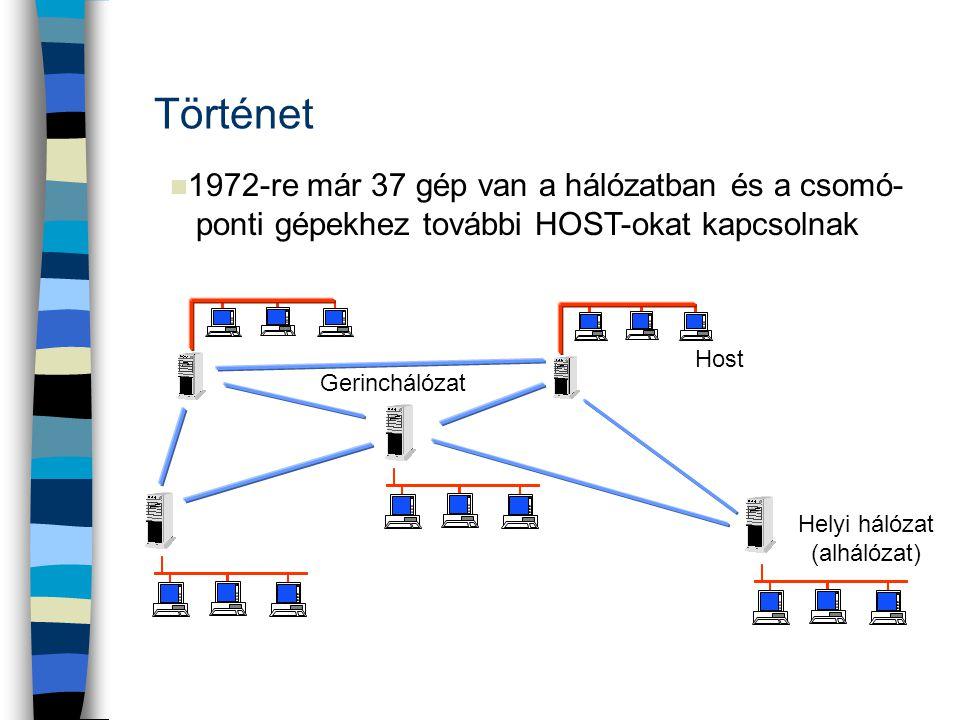 n 1972-re már 37 gép van a hálózatban és a csomó- ponti gépekhez további HOST-okat kapcsolnak Helyi hálózat (alhálózat) Host Gerinchálózat Történet