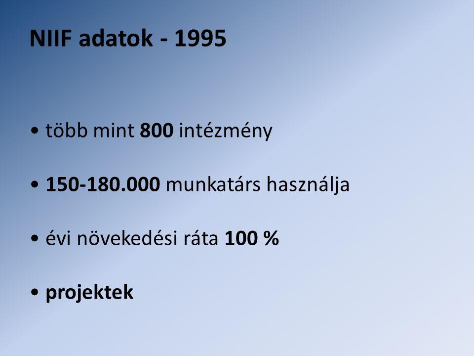 NIIF adatok - 1995 • több mint 800 intézmény • 150-180.000 munkatárs használja • évi növekedési ráta 100 % • projektek