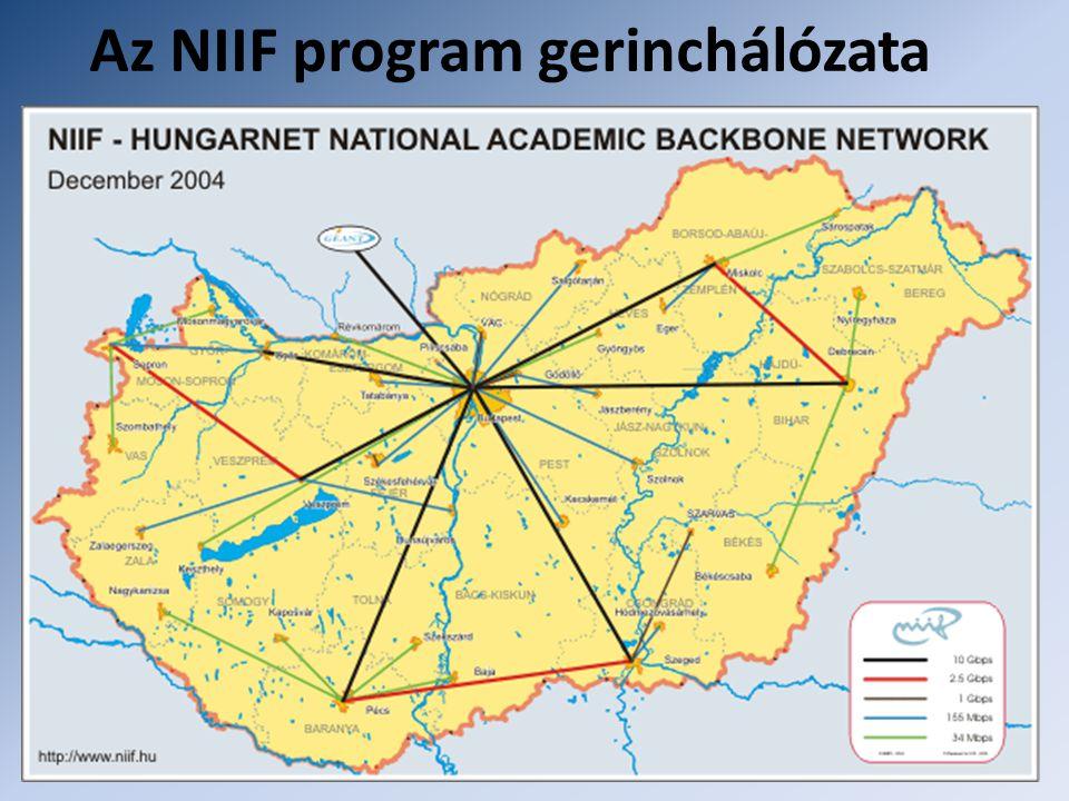 Az NIIF program gerinchálózata
