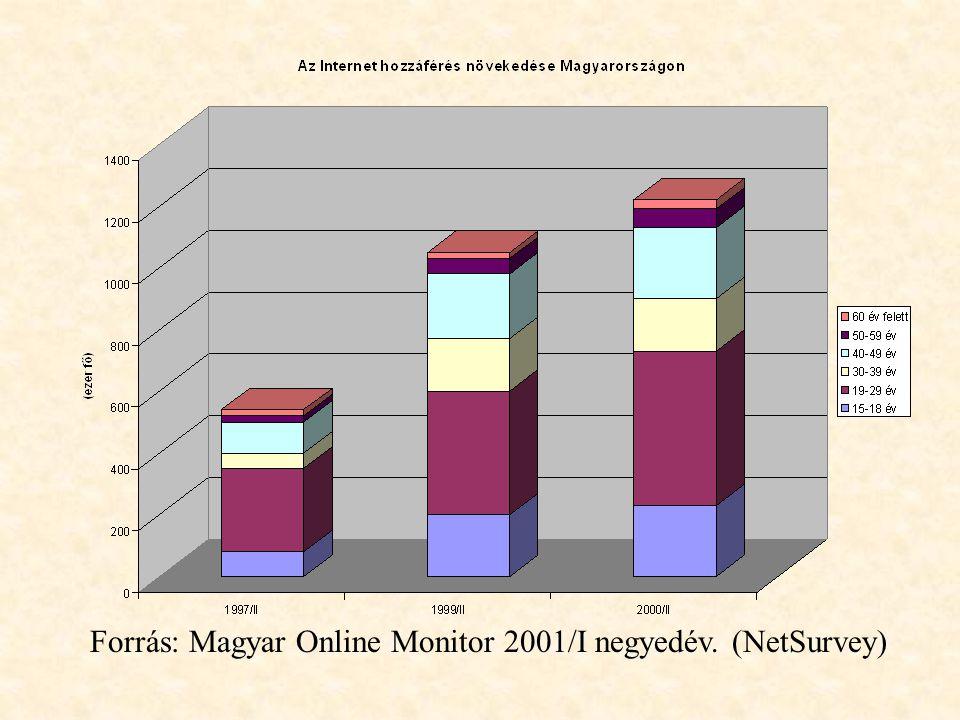Forrás: Magyar Online Monitor 2001/I negyedév. (NetSurvey)
