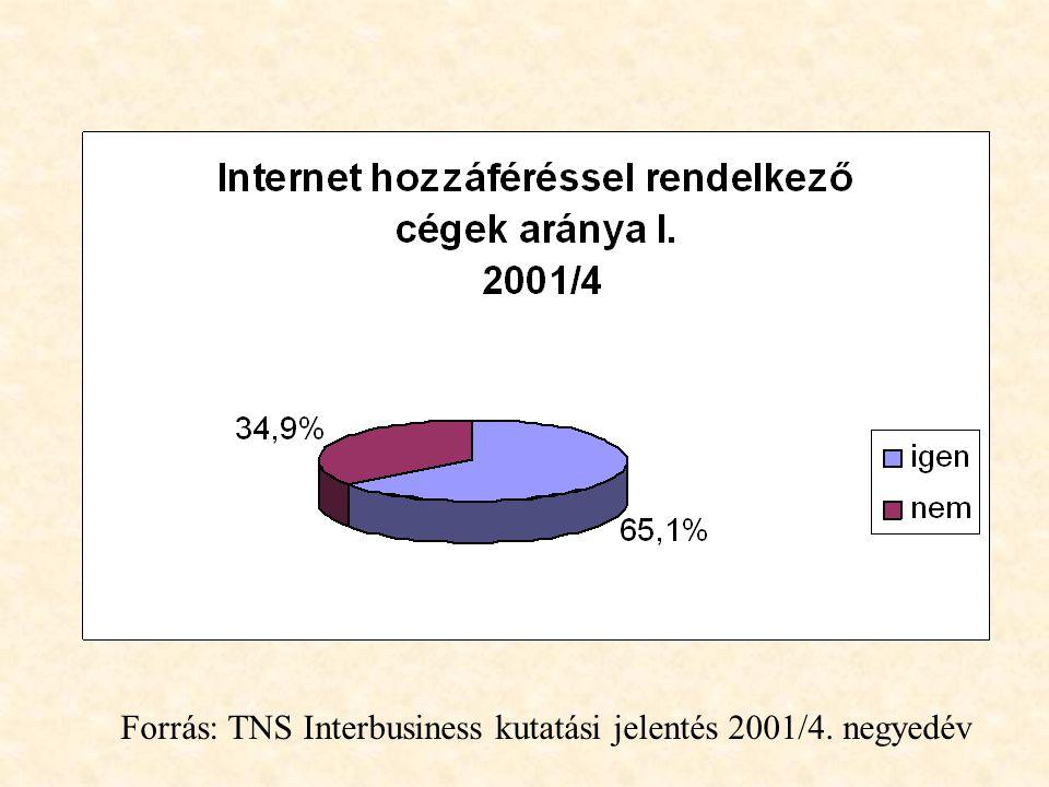 Forrás: TNS Interbusiness kutatási jelentés 2001/4. negyedév