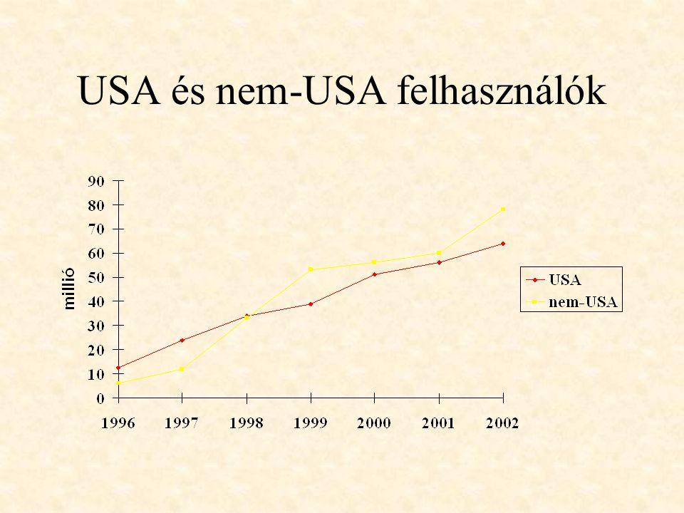 USA és nem-USA felhasználók