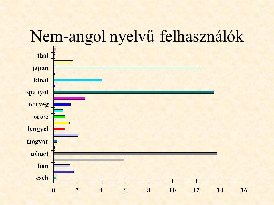 Nem-angol nyelvű felhasználók