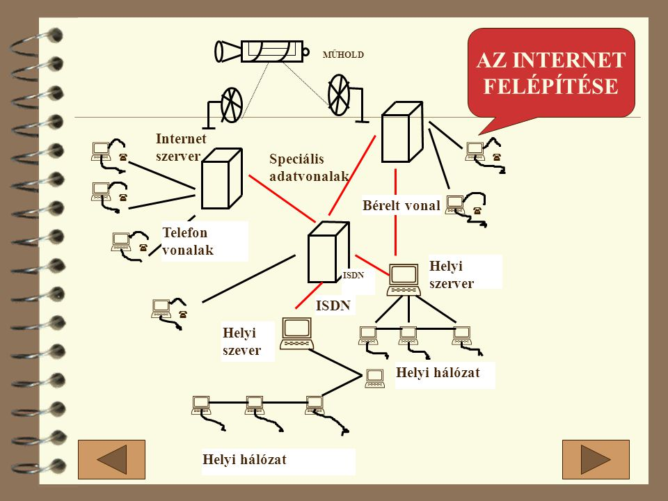        MŰHOLD Internet szerver Speciális adatvonalak Bérelt vonal Helyi szerver Helyi hálózat Helyi szever ISDN Telefon vonalak AZ INTERNET FELÉPÍTÉSE