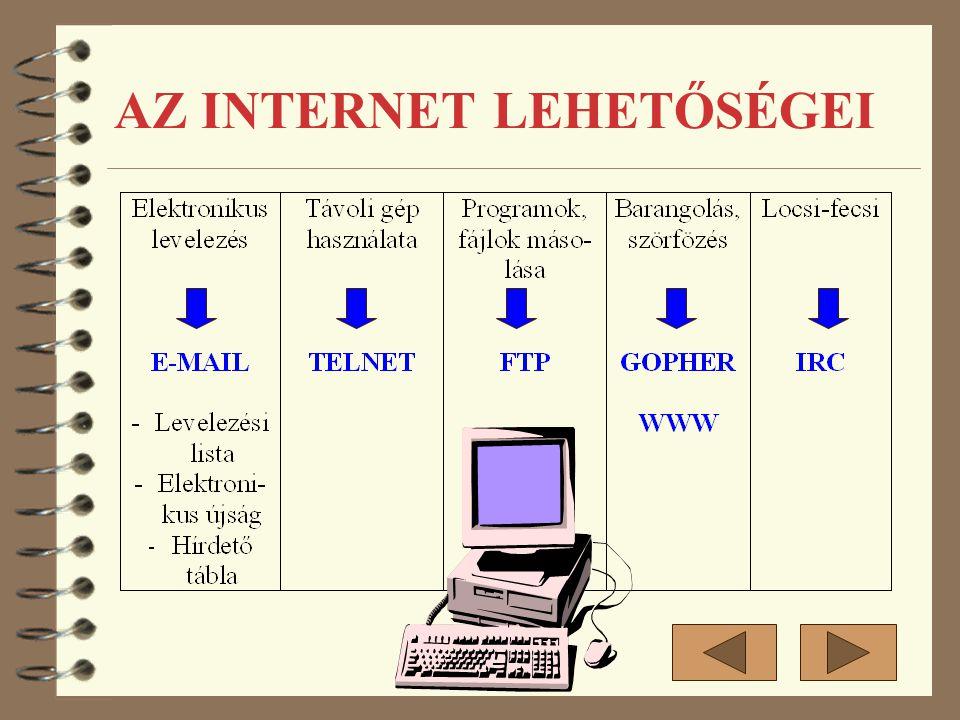        MŰHOLD Internet szerver Speciális adatvonalak Bérelt vonal Helyi szerver Helyi hálózat Helyi szever ISDN Telefon vonalak AZ INTERNET