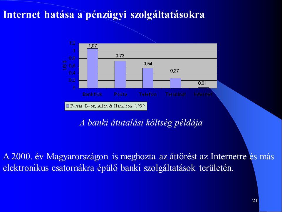 21 Internet hatása a pénzügyi szolgáltatásokra A banki átutalási költség példája A 2000. év Magyarországon is meghozta az áttörést az Internetre és má