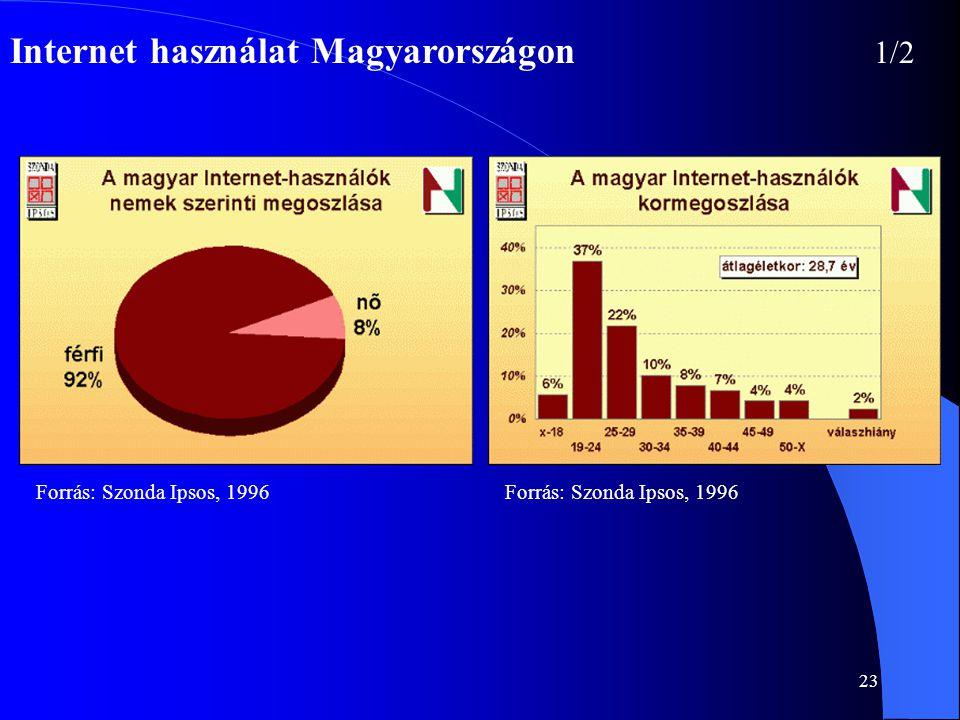 23 Internet használat Magyarországon 1/2 Forrás: Szonda Ipsos, 1996