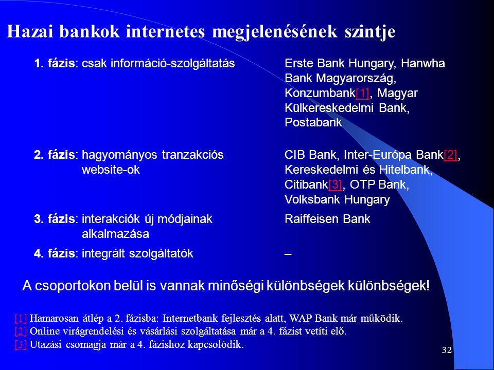 32 Hazai bankok internetes megjelenésének szintje 1. fázis: csak információ-szolgáltatásErste Bank Hungary, Hanwha Bank Magyarország, Konzumbank[1], M