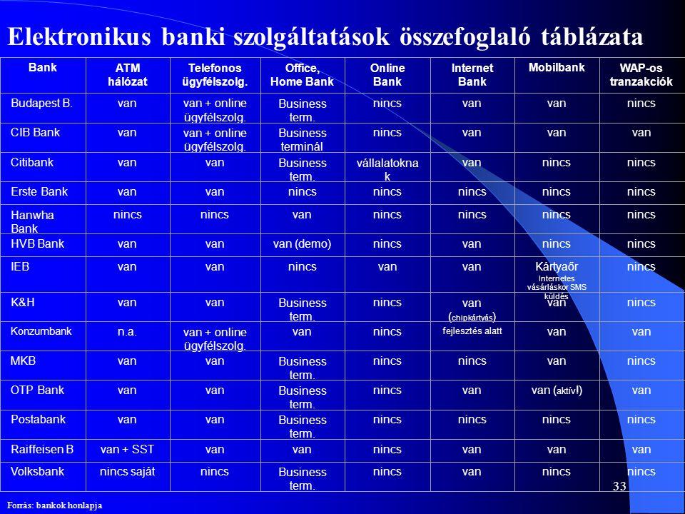 33 Elektronikus banki szolgáltatások összefoglaló táblázata BankATM hálózat Telefonos ügyfélszolg. Office, Home Bank Online Bank Internet Bank Mobilba