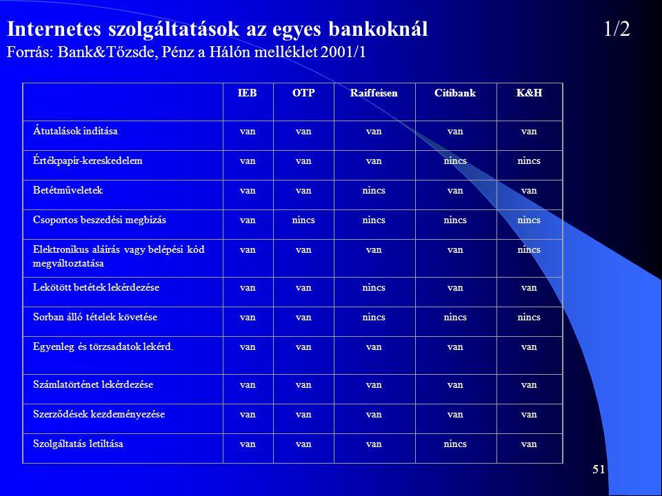 51 Internetes szolgáltatások az egyes bankoknál1/2 Forrás: Bank&Tőzsde, Pénz a Hálón melléklet 2001/1 IEBOTPRaiffeisenCitibankK&H Átutalások indításav