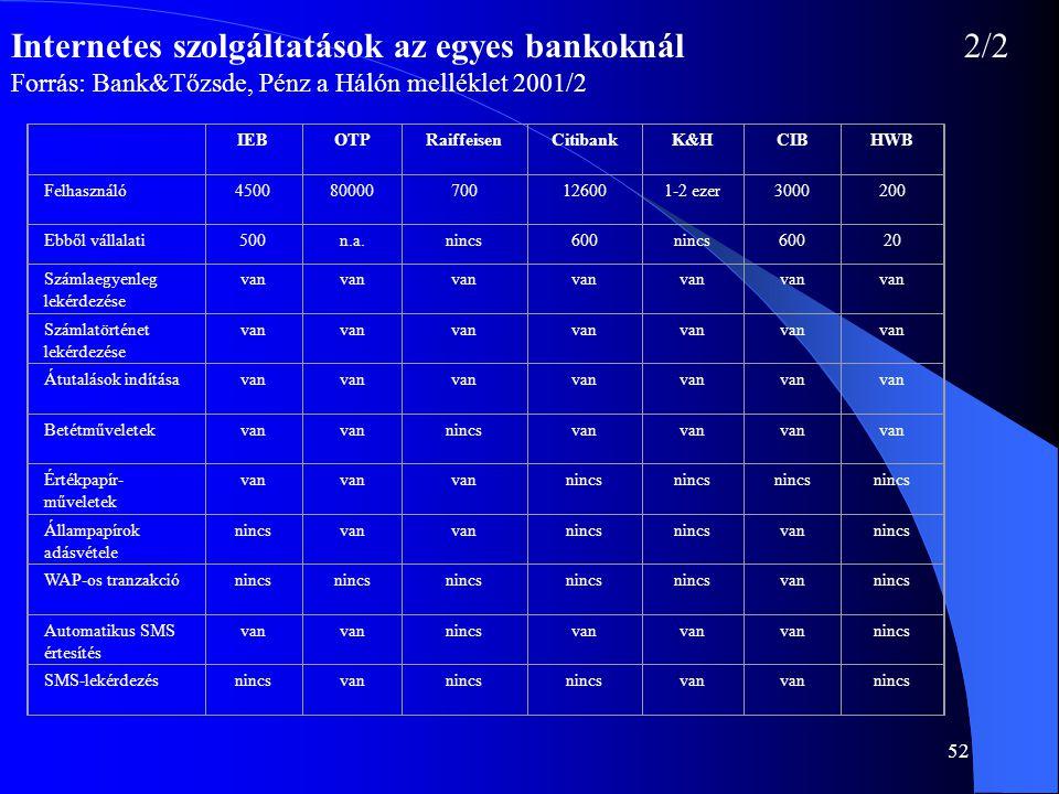 52 Internetes szolgáltatások az egyes bankoknál2/2 Forrás: Bank&Tőzsde, Pénz a Hálón melléklet 2001/2 IEBOTPRaiffeisenCitibankK&HCIBHWB Felhasználó450