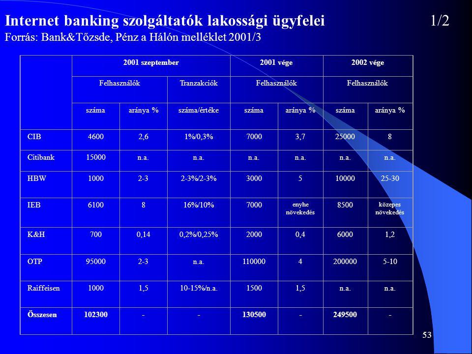 53 Internet banking szolgáltatók lakossági ügyfelei1/2 Forrás: Bank&Tőzsde, Pénz a Hálón melléklet 2001/3 2001 szeptember2001 vége2002 vége Felhasznál