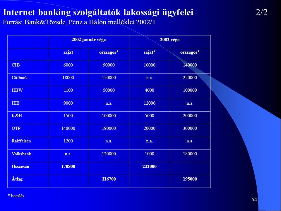 54 Internet banking szolgáltatók lakossági ügyfelei2/2 Forrás: Bank&Tőzsde, Pénz a Hálón melléklet 2002/1 2002 január vége2002 vége sajátországos*sajá