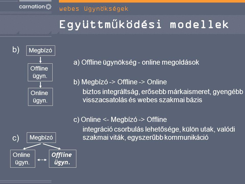 Együttműködési modellek a) Offline ügynökség - online megoldások b) Megbízó -> Offline -> Online biztos integráltság, erősebb márkaismeret, gyengébb visszacsatolás és webes szakmai bázis c) Online Offline integráció csorbulás lehetősége, külön utak, valódi szakmai viták, egyszerűbb kommunikáció Megbízó Online ügyn.