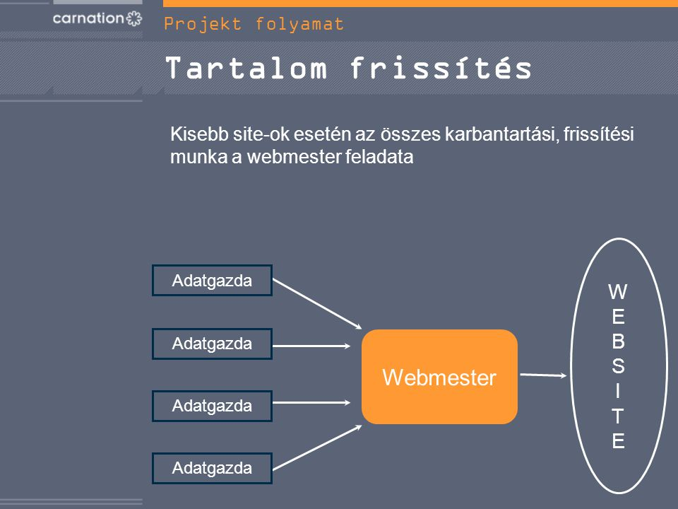 Tartalom frissítés WEBSITEWEBSITE Webmester Adatgazda Kisebb site-ok esetén az összes karbantartási, frissítési munka a webmester feladata Projekt folyamat