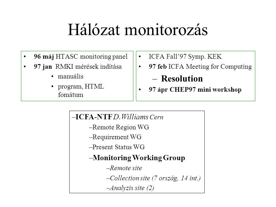 Hálózat monitorozás •96 máj HTASC monitoring panel •97 jan RMKI mérések indítása •manuális •program, HTML fomátum •ICFA Fall'97 Symp.