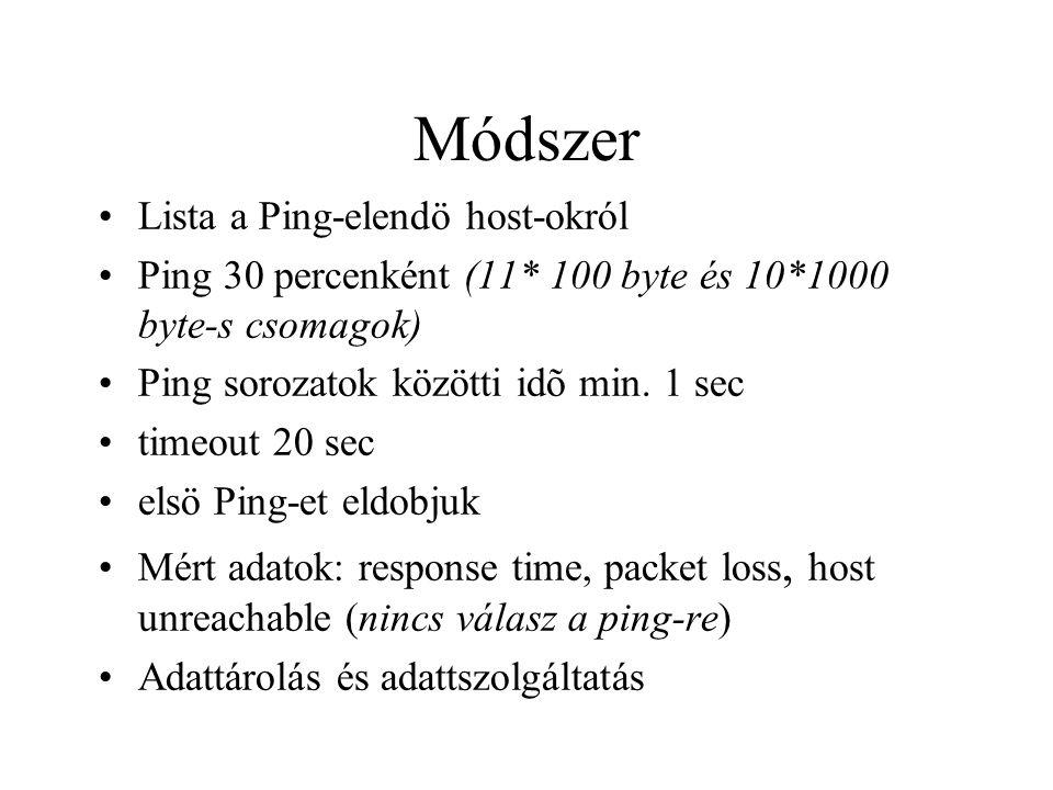 Módszer •Lista a Ping-elendö host-okról •Ping 30 percenként (11* 100 byte és 10*1000 byte-s csomagok) •Ping sorozatok közötti idõ min.