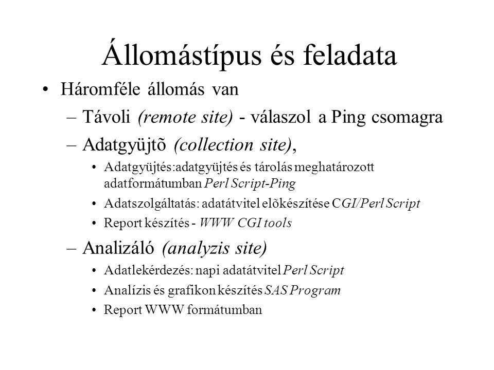 Állomástípus és feladata •Háromféle állomás van –Távoli (remote site) - válaszol a Ping csomagra –Adatgyüjtõ (collection site), •Adatgyüjtés:adatgyüjtés és tárolás meghatározott adatformátumban Perl Script-Ping •Adatszolgáltatás: adatátvitel elõkészítése CGI/Perl Script •Report készítés - WWW CGI tools –Analizáló (analyzis site) •Adatlekérdezés: napi adatátvitel Perl Script •Analízis és grafikon készítés SAS Program •Report WWW formátumban