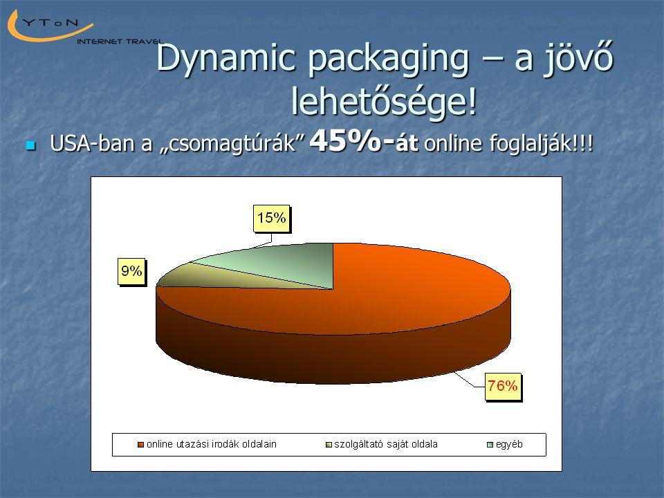 """Dynamic packaging – a jövő lehetősége!  USA-ban a """"csomagtúrák"""" 45%- át online foglalják!!!"""