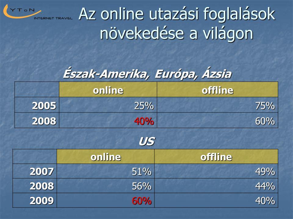 Az online utazási foglalások növekedése a világon Észak-Amerika, Európa, Ázsia onlineoffline 200525%75% 200840%60% US onlineoffline 200751%49% 200856%