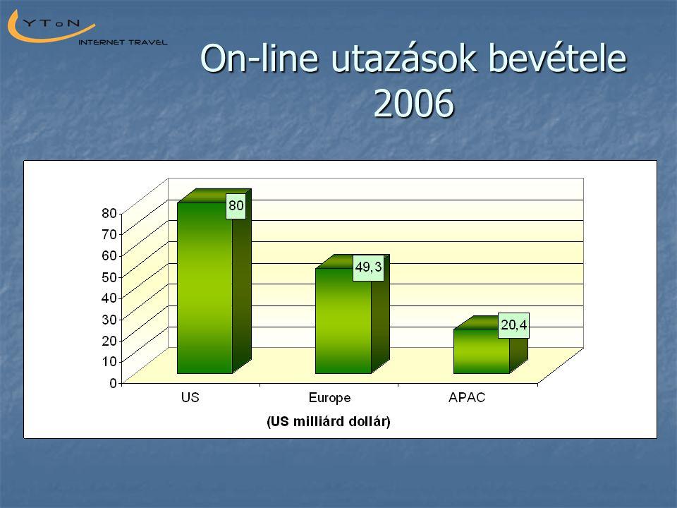 On-line utazások bevétele 2006