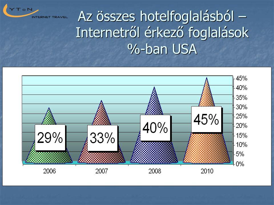 Az összes hotelfoglalásból – Internetről érkező foglalások %-ban USA