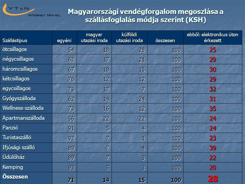 Magyarországi vendégforgalom megoszlása a szállásfoglalás módja szerint (KSH) Szállástípusegyéni magyar utazási iroda külföldi utazási iroda összesen