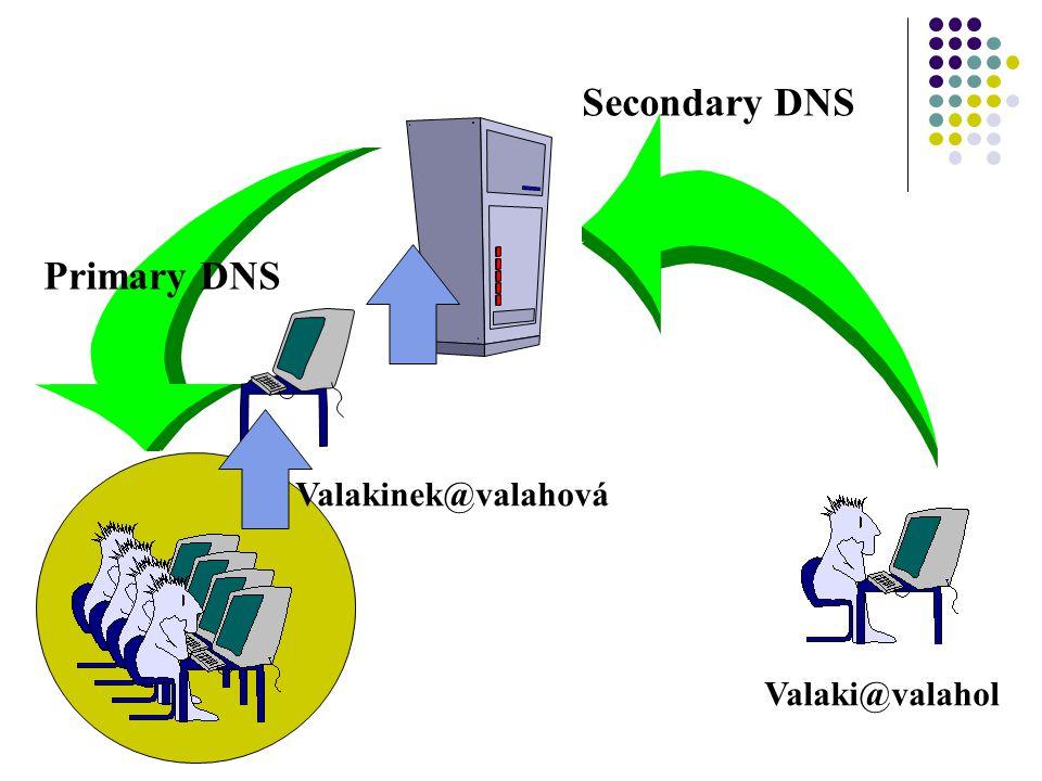 Valaki@valahol Secondary DNS Primary DNS Valakinek@valahová