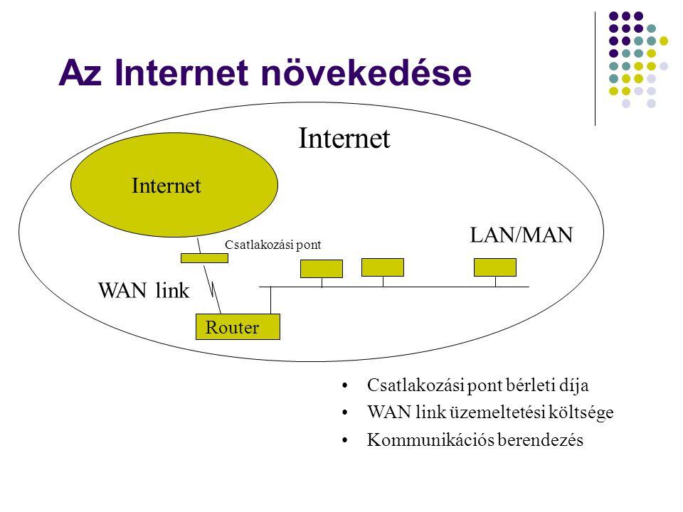 Internet LAN/MAN Router WAN link Csatlakozási pont •Csatlakozási pont bérleti díja •WAN link üzemeltetési költsége •Kommunikációs berendezés Internet