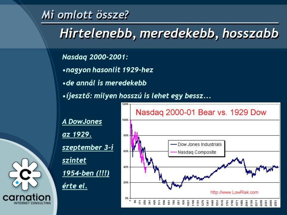 Nasdaq 2000-2001: •nagyon hasonlit 1929-hez •de annál is meredekebb •íjesztő: milyen hosszú is lehet egy bessz... A DowJones az 1929. szeptember 3-i s
