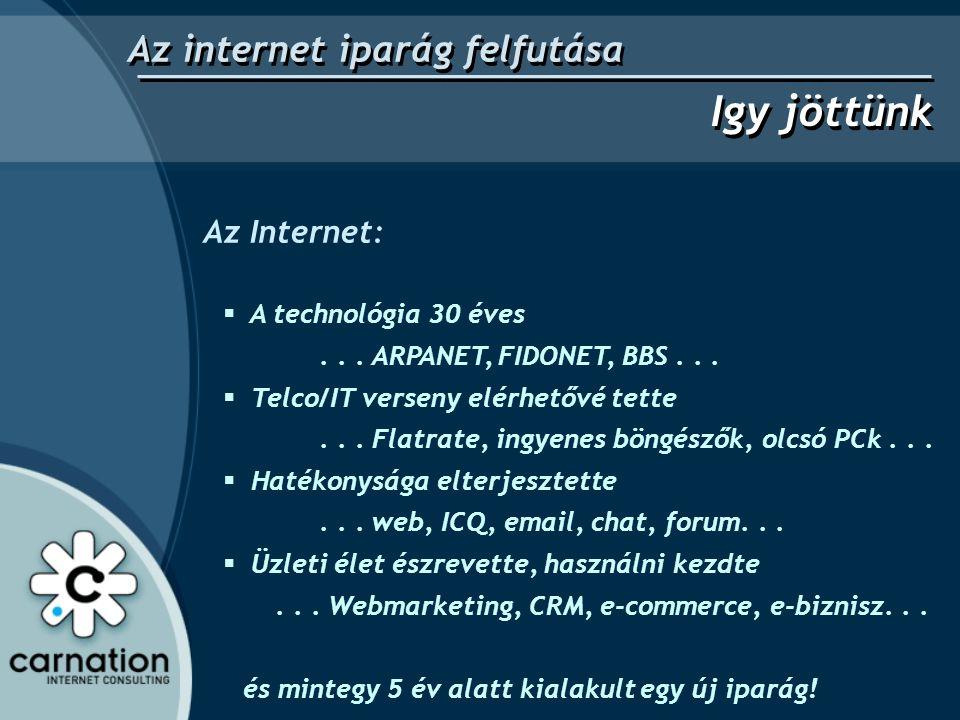 Az internet iparág felfutása Igy jöttünk  A technológia 30 éves... ARPANET, FIDONET, BBS...  Telco/IT verseny elérhetővé tette... Flatrate, ingyenes