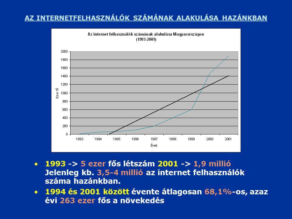 AZ INTERNETFELHASZNÁLÓK SZÁMÁNAK ALAKULÁSA HAZÁNKBAN •1993 -> 5 ezer fős létszám 2001 -> 1,9 millió Jelenleg kb.