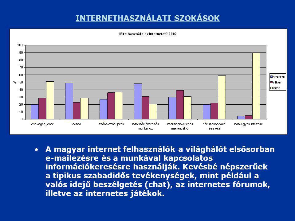 INTERNETHASZNÁLATI SZOKÁSOK •A magyar internet felhasználók a világhálót elsősorban e-mailezésre és a munkával kapcsolatos információkeresésre használják.