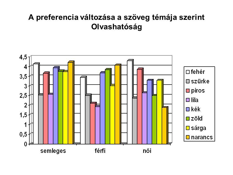 A preferencia változása a szöveg témája szerint Olvashatóság