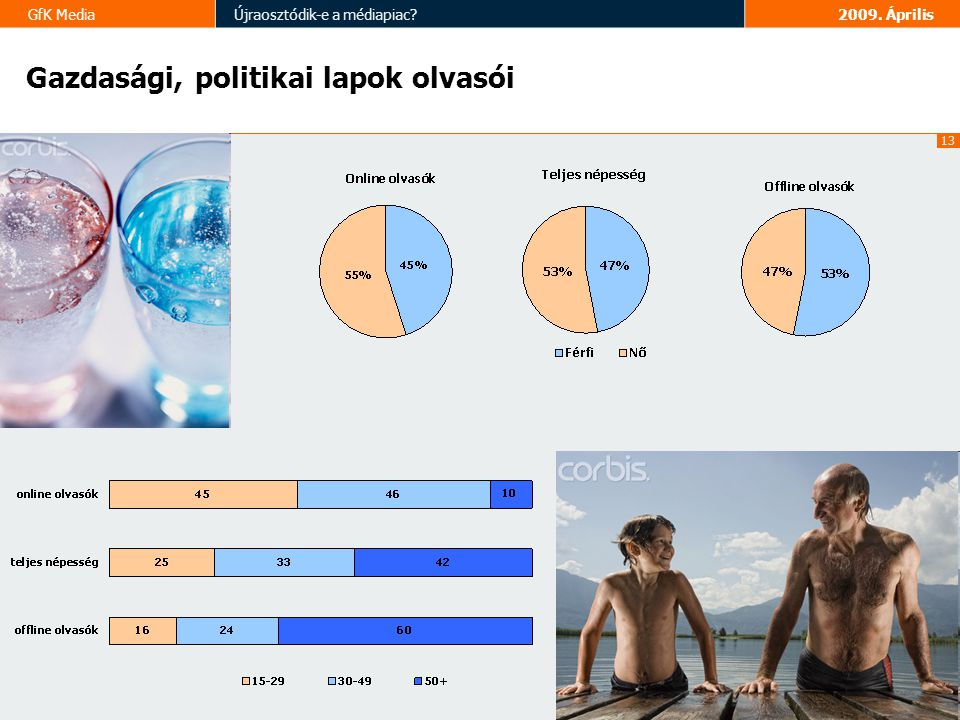13 GfK MediaÚjraosztódik-e a médiapiac 2009. Április Gazdasági, politikai lapok olvasói
