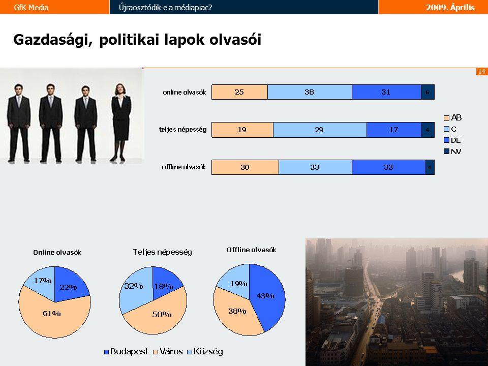 14 GfK MediaÚjraosztódik-e a médiapiac 2009. Április Gazdasági, politikai lapok olvasói