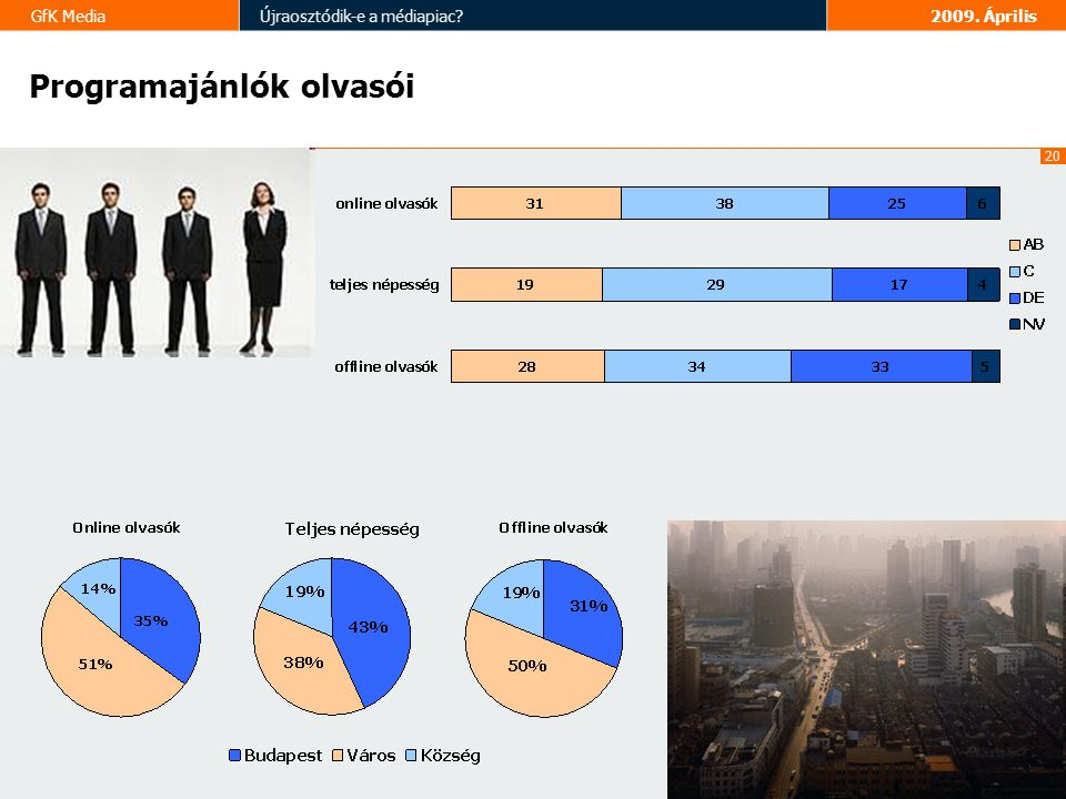 20 GfK MediaÚjraosztódik-e a médiapiac 2009. Április Programajánlók olvasói