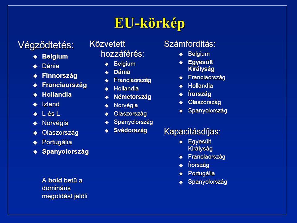 EU-körkép Végződtetés: u Belgium u Dánia u Finnország u Franciaország u Hollandia u Izland u L és L u Norvégia u Olaszország u Portugália u Spanyolország A bold betű a domináns megoldást jelöli Közvetett hozzáférés: u Belgium u Dánia u Franciaország u Hollandia u Németország u Norvégia u Olaszország u Spanyolország u Svédország Számfordítás: u Belgium u Egyesült Királyság u Franciaország u Hollandia u Írország u Olaszország u Spanyolország Kapacitásdíjas : u Egyesült Királyság u Franciaország u Írország u Portugália u Spanyolország
