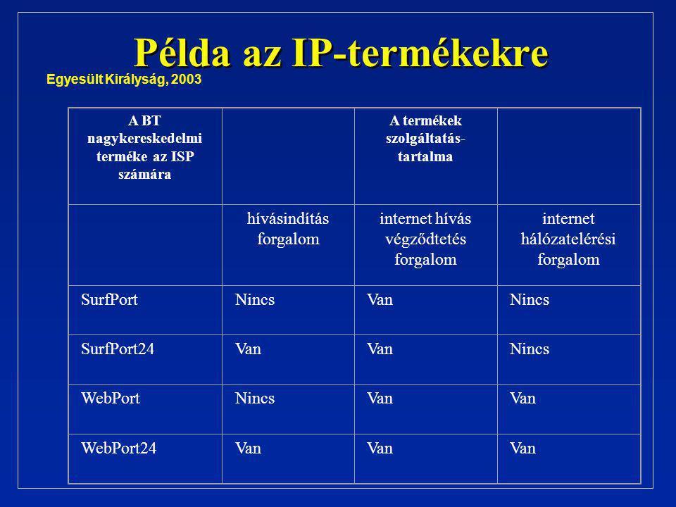 Példa az IP-termékekre A BT nagykereskedelmi terméke az ISP számára A termékek szolgáltatás- tartalma hívásindítás forgalom internet hívás végződtetés