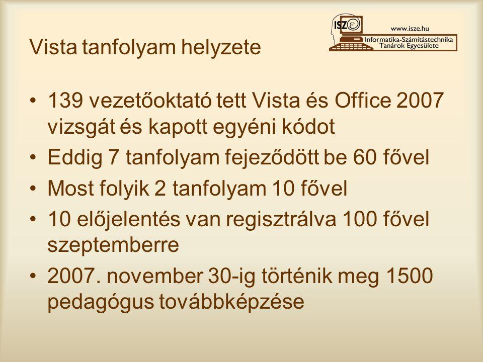 Vista tanfolyam helyzete •139 vezetőoktató tett Vista és Office 2007 vizsgát és kapott egyéni kódot •Eddig 7 tanfolyam fejeződött be 60 fővel •Most folyik 2 tanfolyam 10 fővel •10 előjelentés van regisztrálva 100 fővel szeptemberre •2007.