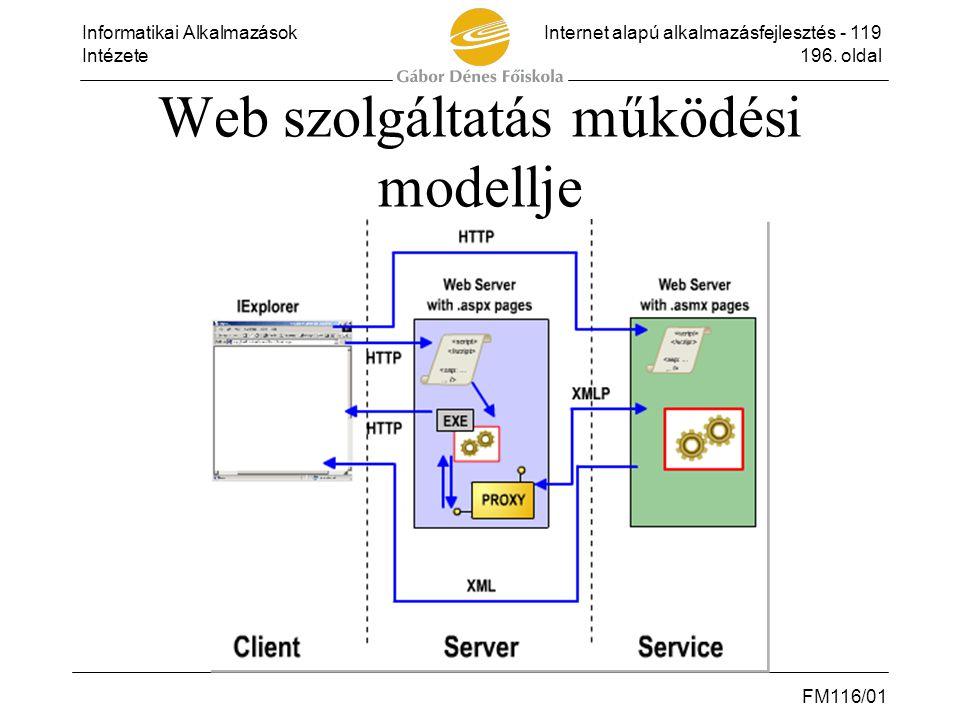 Informatikai AlkalmazásokInternet alapú alkalmazásfejlesztés - 119 Intézete196. oldal FM116/01 Web szolgáltatás működési modellje
