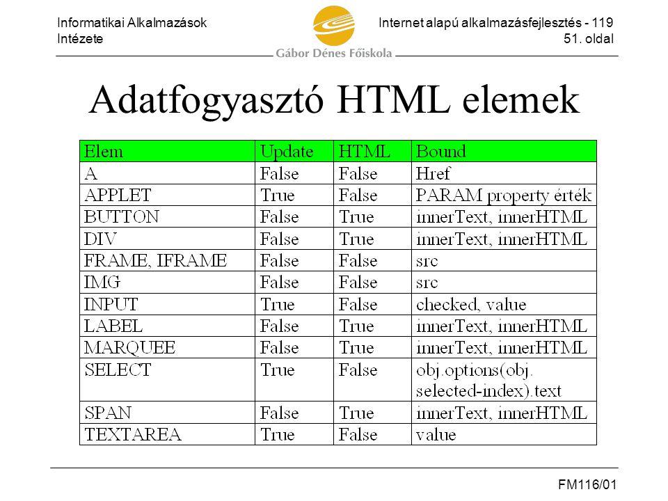Informatikai AlkalmazásokInternet alapú alkalmazásfejlesztés - 119 Intézete51. oldal FM116/01 Adatfogyasztó HTML elemek