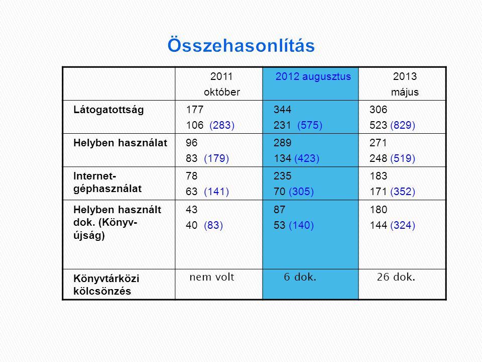 Összehasonlítás 2011 október 2012 augusztus2013 május Látogatottság177 106 (283) 344 231 (575) 306 523 (829) Helyben használat96 83 (179) 289 134 (423) 271 248 (519) Internet- géphasználat 78 63 (141) 235 70 (305) 183 171 (352) Helyben használt dok.