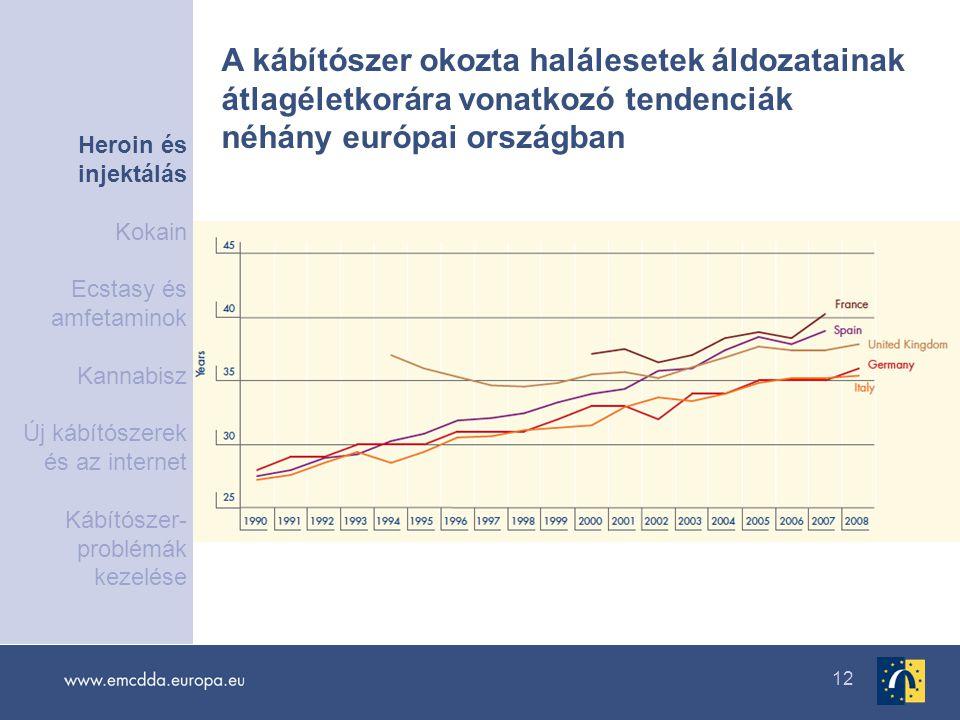 12 A kábítószer okozta halálesetek áldozatainak átlagéletkorára vonatkozó tendenciák néhány európai országban Heroin és injektálás Kokain Ecstasy és a