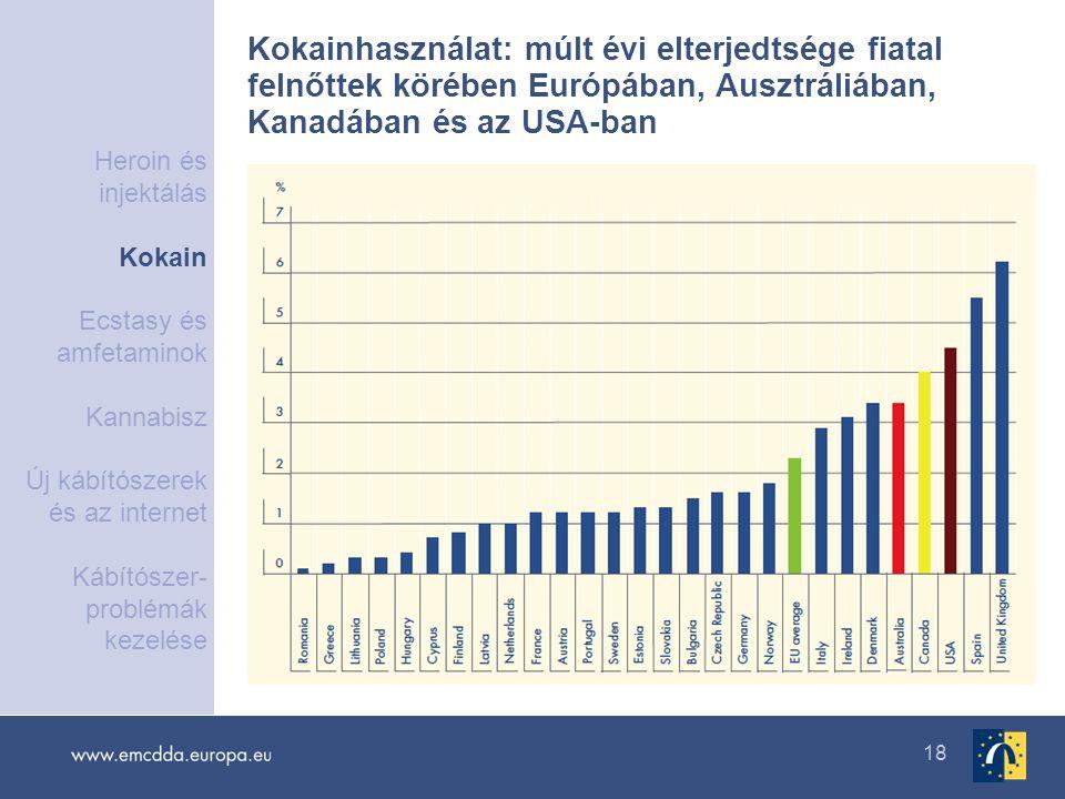 18 Kokainhasználat: múlt évi elterjedtsége fiatal felnőttek körében Európában, Ausztráliában, Kanadában és az USA-ban Heroin és injektálás Kokain Ecst