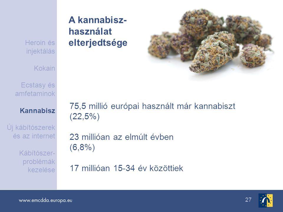 27 75,5 millió európai használt már kannabiszt (22,5%) 23 millióan az elmúlt évben (6,8%) 17 millióan 15-34 év közöttiek A kannabisz- használat elterj