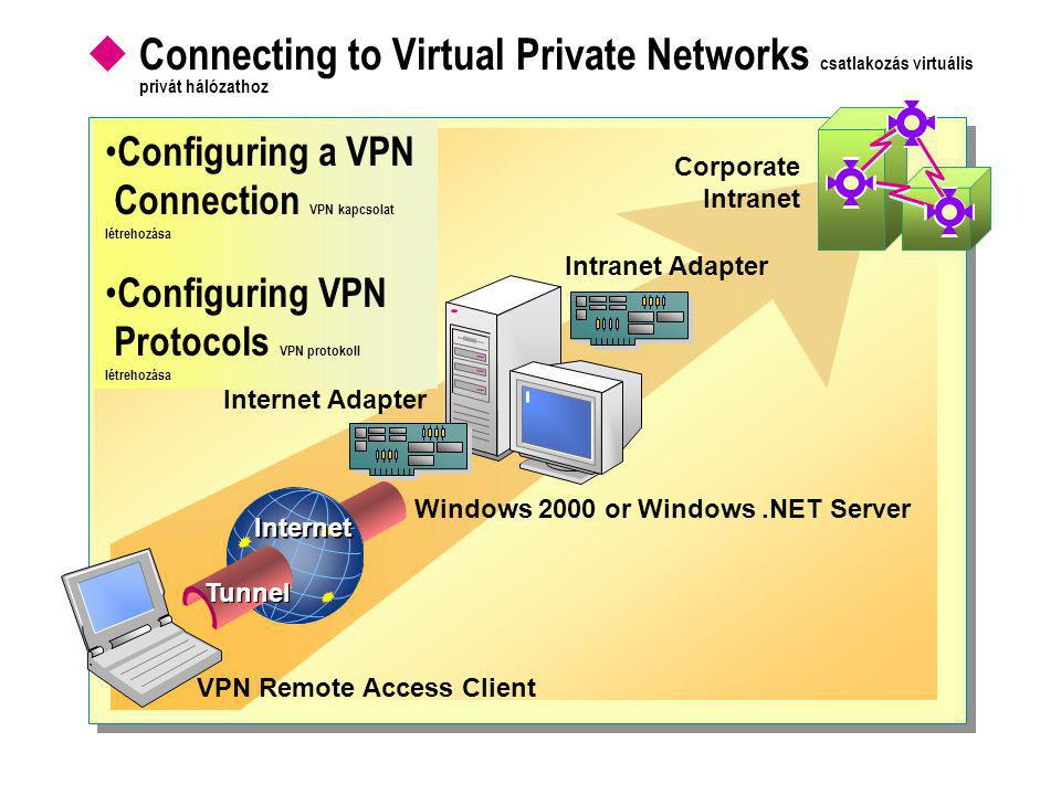  Connecting to Virtual Private Networks csatlakozás virtuális privát hálózathoz Windows 2000 or Windows.NET Server Internet Adapter Intranet Adapter Corporate Intranet VPN Remote Access Client Internet Tunnel • Configuring a VPN Connection VPN kapcsolat létrehozása • Configuring VPN Protocols VPN protokoll létrehozása