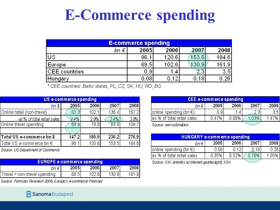 E-Commerce spending