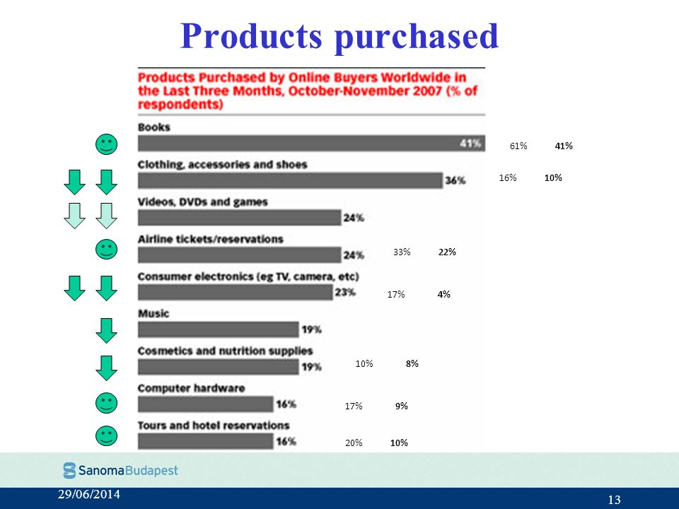 29/06/2014 13 Products purchased 61%41% 17%9% 20%10% 33%22% 10%8% 16%10% 17%4%